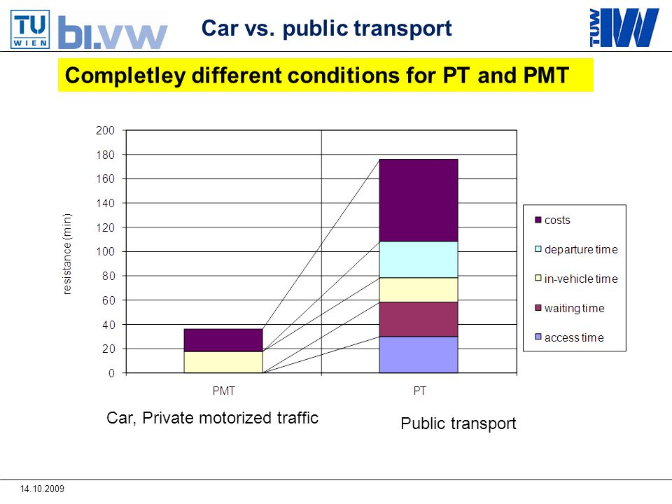14.10.2009 Completley different conditions for PT and PMT Car vs.