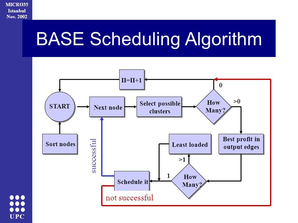 UPC MICRO35 Istanbul Nov. 2002 successful not successful BASE Scheduling Algorithm II=II+1 Best profit in output edges START Sort nodes Next node Sele