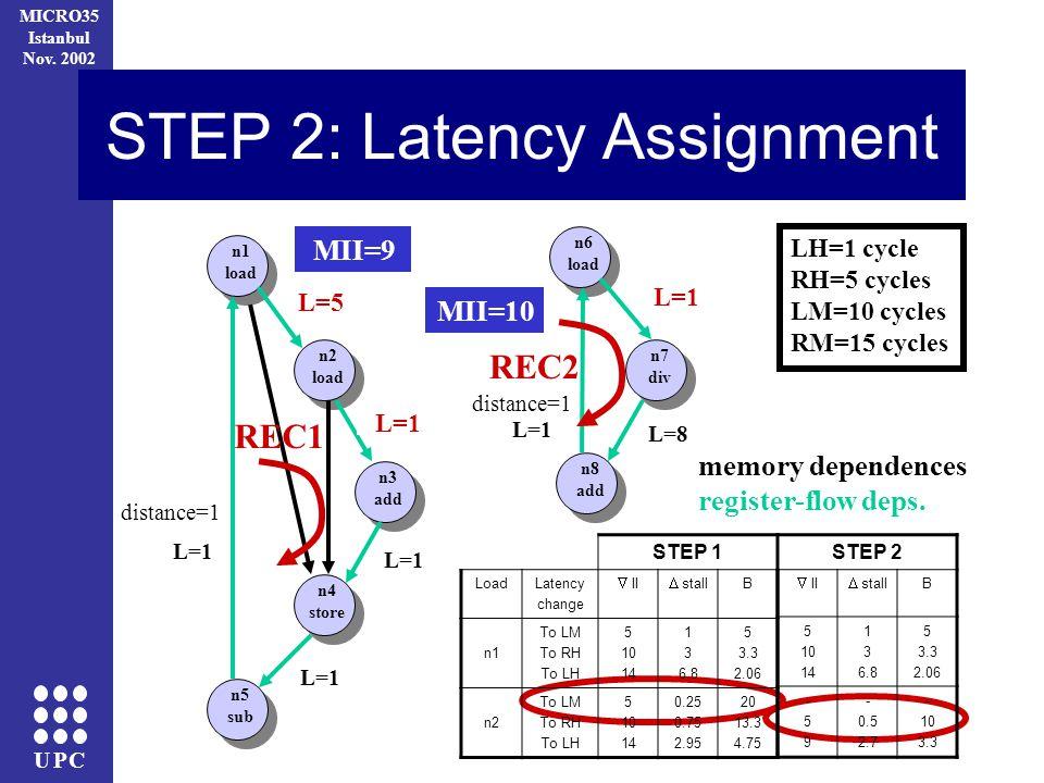 UPC MICRO35 Istanbul Nov. 2002 STEP 2: Latency Assignment n1 load n2 load n3 add n4 store n5 sub REC1 distance=1 n6 load n7 div n8 add REC2 memory dep