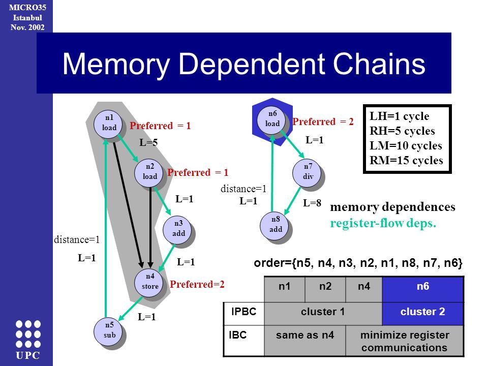UPC MICRO35 Istanbul Nov. 2002 Memory Dependent Chains n1 load n2 load n3 add n4 store n5 sub distance=1 n6 load n7 div n8 add memory dependences regi