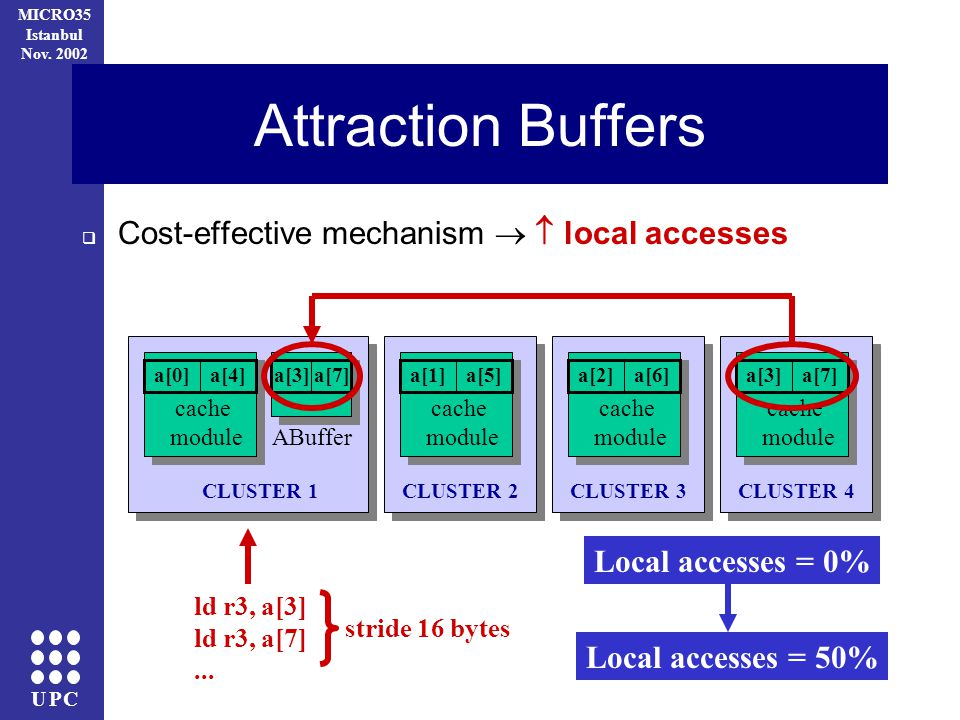 UPC MICRO35 Istanbul Nov. 2002 Attraction Buffers Cost-effective mechanism local accesses CLUSTER 1 cache module a[0]a[4] CLUSTER 2 cache module a[1]a