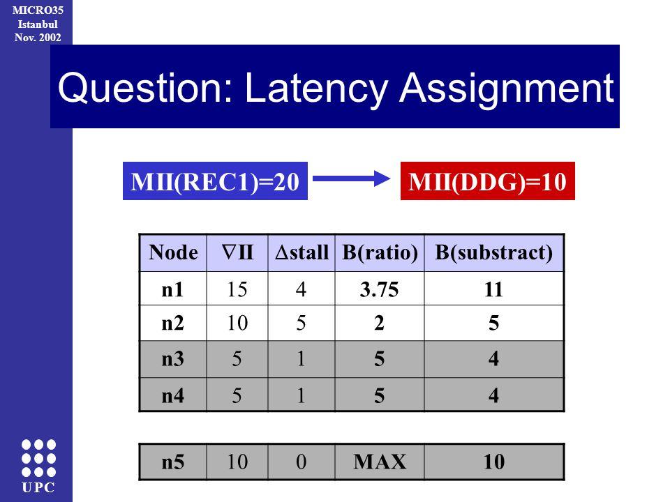 UPC MICRO35 Istanbul Nov. 2002 Question: Latency Assignment MII(REC1)=20MII(DDG)=10 Node II stall B(ratio)B(substract) n11543.7511 n210525 n35154 n451