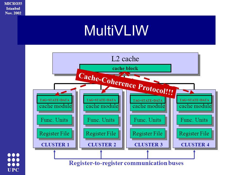 UPC MICRO35 Istanbul Nov. 2002 MultiVLIW CLUSTER 1 Register File Func. Units Register-to-register communication buses cache module CLUSTER 2 Register