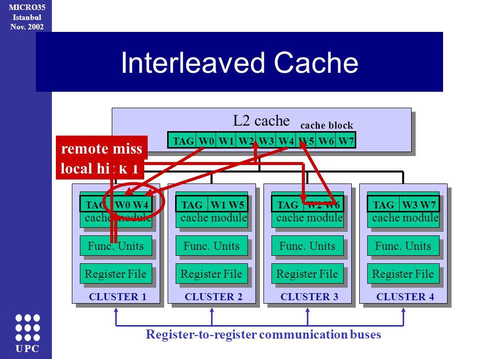 UPC MICRO35 Istanbul Nov. 2002 Interleaved Cache CLUSTER 1 Register File Func.