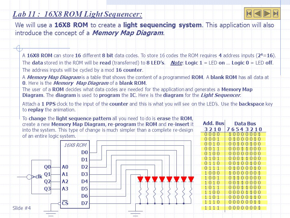 Lab 11 : 16X8 ROM Light Sequencer: We will use a 16X8 ROM to create a light sequencing system. This application will also introduce the concept of a M