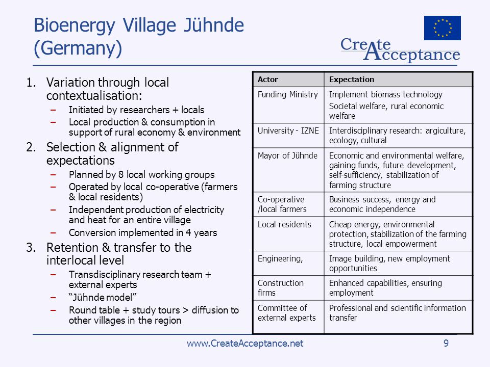 www.CreateAcceptance.net9 Bioenergy Village Jühnde (Germany) 1.Variation through local contextualisation: –Initiated by researchers + locals –Local production & consumption in support of rural economy & environment 2.Selection & alignment of expectations –Planned by 8 local working groups –Operated by local co-operative (farmers & local residents) –Independent production of electricity and heat for an entire village –Conversion implemented in 4 years 3.Retention & transfer to the interlocal level –Transdisciplinary research team + external experts –Jühnde model –Round table + study tours > diffusion to other villages in the region ActorExpectation Funding MinistryImplement biomass technology Societal welfare, rural economic welfare University - IZNEInterdisciplinary research: argiculture, ecology, cultural Mayor of JühndeEconomic and environmental welfare, gaining funds, future development, self-sufficiency, stabilization of farming structure Co-operative /local farmers Business success, energy and economic independence Local residentsCheap energy, environmental protection, stabilization of the farming structure, local empowerment Engineering,Image building, new employment opportunities Construction firms Enhanced capabilities, ensuring employment Committee of external experts Professional and scientific information transfer