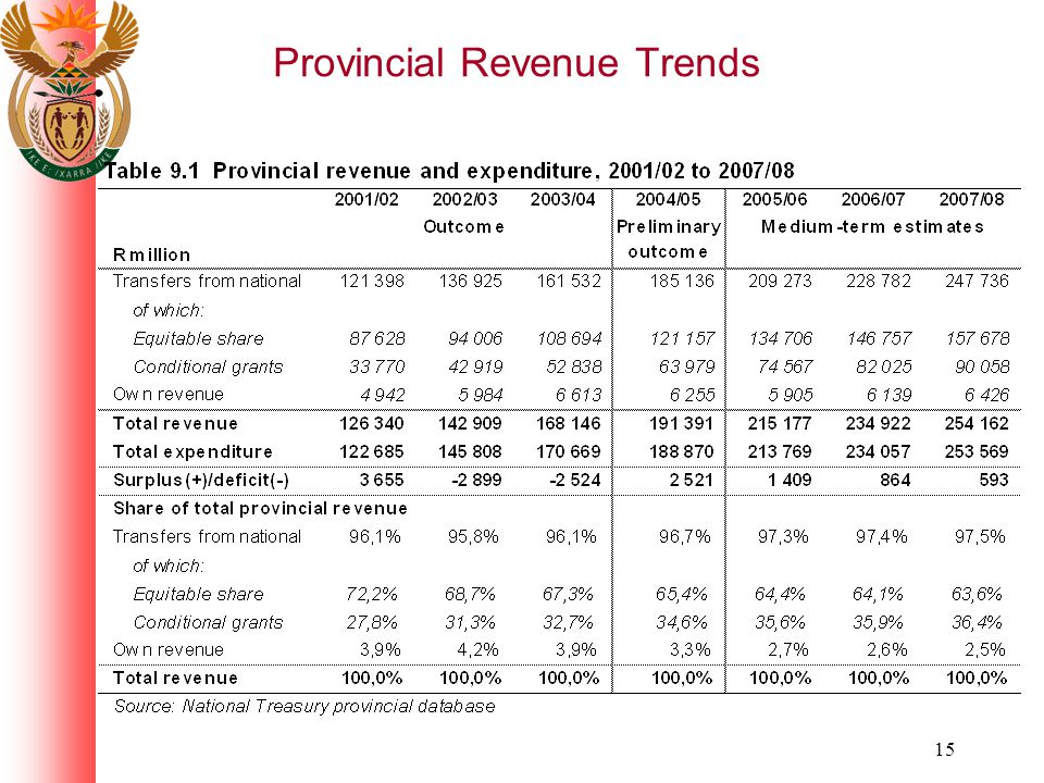 15 Provincial Revenue Trends