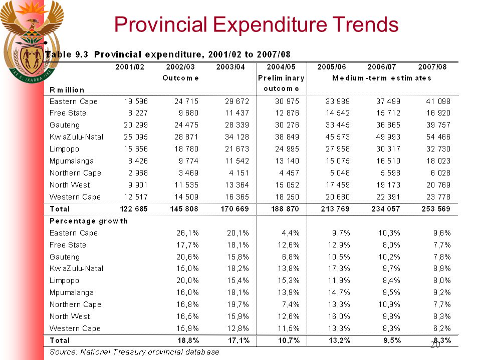 20 Provincial Expenditure Trends