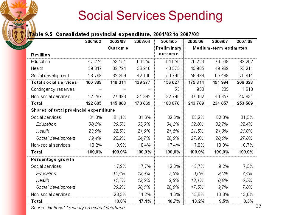 23 Social Services Spending