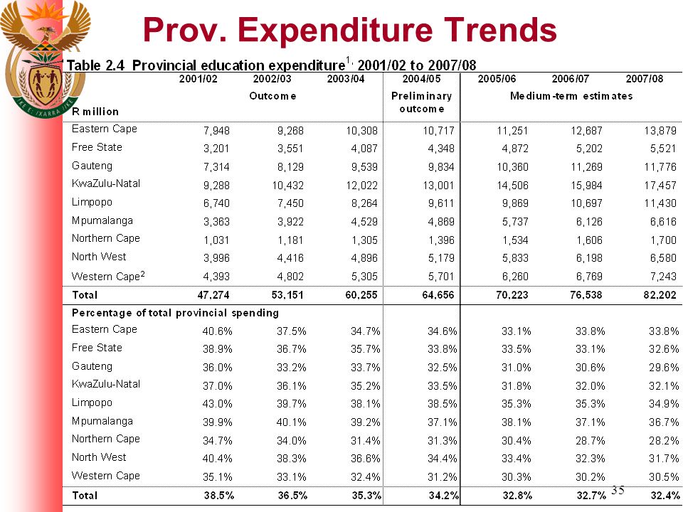 35 Prov. Expenditure Trends