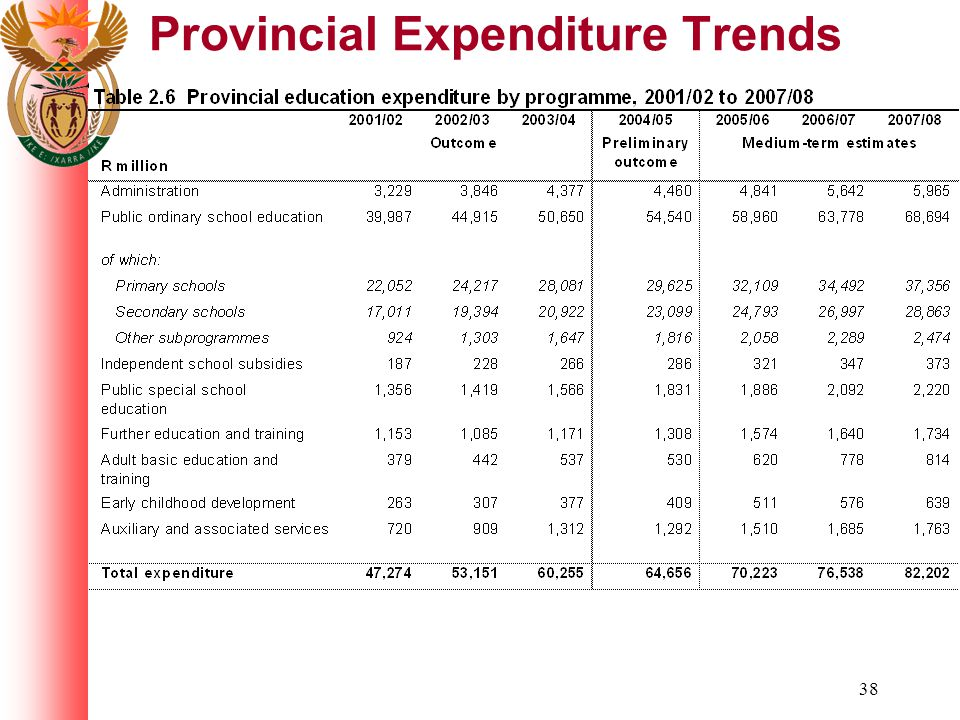 38 Provincial Expenditure Trends