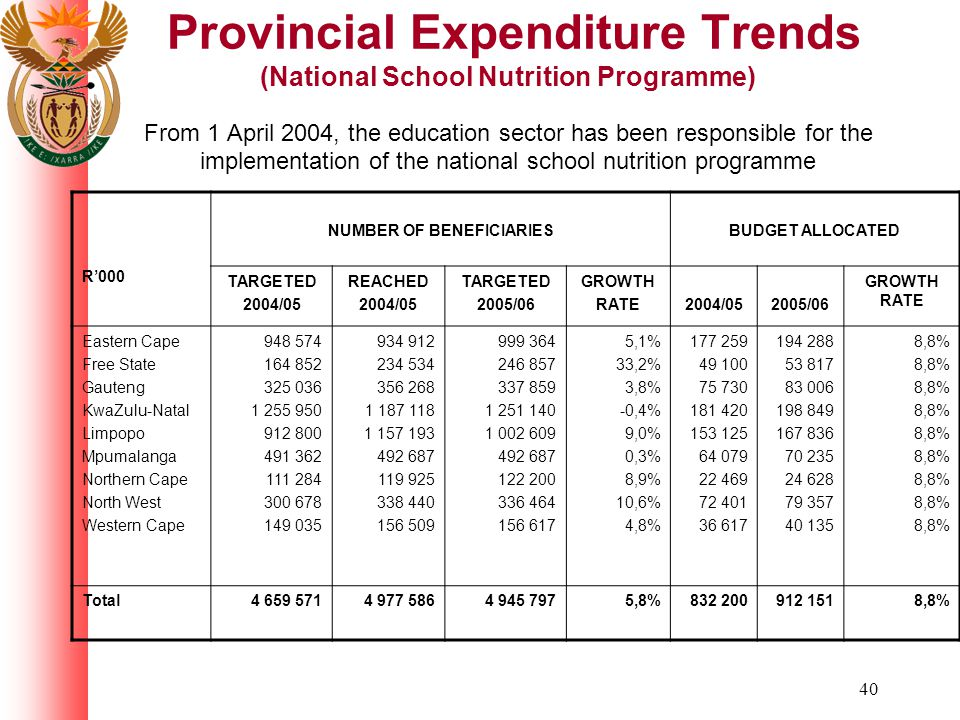 40 Provincial Expenditure Trends (National School Nutrition Programme) From 1 April 2004, the education sector has been responsible for the implementation of the national school nutrition programme R000 NUMBER OF BENEFICIARIESBUDGET ALLOCATED TARGETED 2004/05 REACHED 2004/05 TARGETED 2005/06 GROWTH RATE2004/052005/06 GROWTH RATE Eastern Cape Free State Gauteng KwaZulu-Natal Limpopo Mpumalanga Northern Cape North West Western Cape 948 574 164 852 325 036 1 255 950 912 800 491 362 111 284 300 678 149 035 934 912 234 534 356 268 1 187 118 1 157 193 492 687 119 925 338 440 156 509 999 364 246 857 337 859 1 251 140 1 002 609 492 687 122 200 336 464 156 617 5,1% 33,2% 3,8% -0,4% 9,0% 0,3% 8,9% 10,6% 4,8% 177 259 49 100 75 730 181 420 153 125 64 079 22 469 72 401 36 617 194 288 53 817 83 006 198 849 167 836 70 235 24 628 79 357 40 135 8,8% Total4 659 5714 977 5864 945 7975,8%832 200912 1518,8%