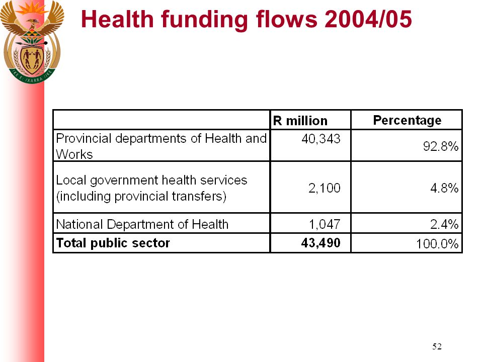 52 Health funding flows 2004/05