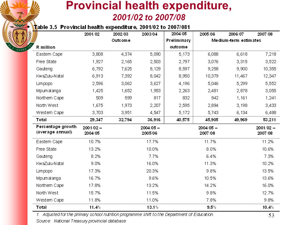 53 Provincial health expenditure, 2001/02 to 2007/08