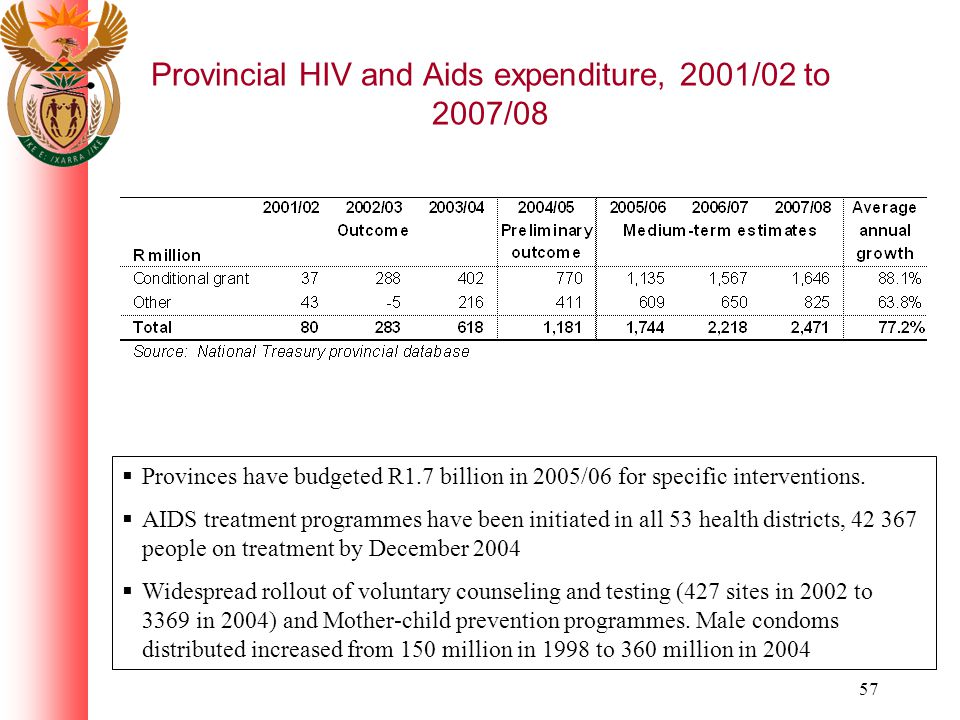 57 Provincial HIV and Aids expenditure, 2001/02 to 2007/08 Provinces have budgeted R1.7 billion in 2005/06 for specific interventions.