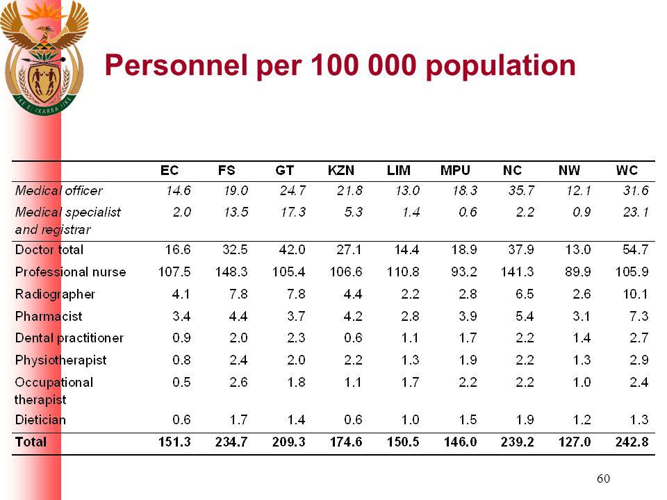 60 Personnel per 100 000 population