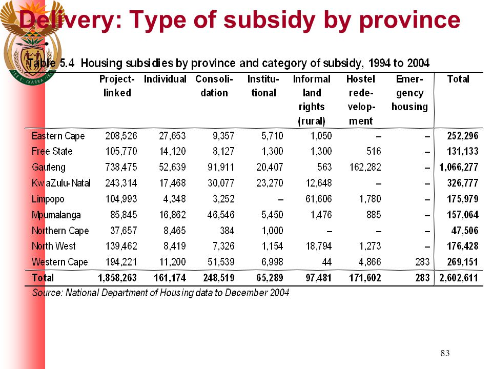 83 Delivery: Type of subsidy by province