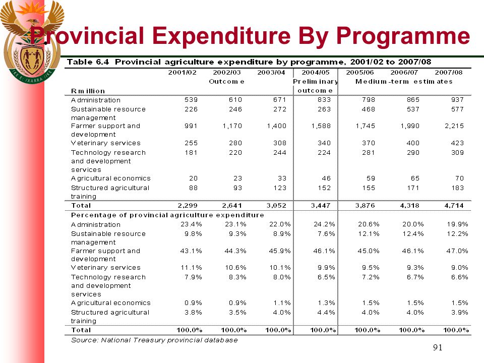 91 Provincial Expenditure By Programme