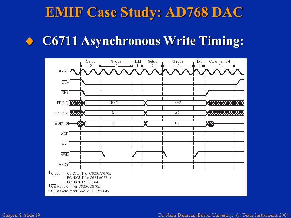 Dr. Naim Dahnoun, Bristol University, (c) Texas Instruments 2004 Chapter 8, Slide 19 EMIF Case Study: AD768 DAC C6711 Asynchronous Write Timing: C6711