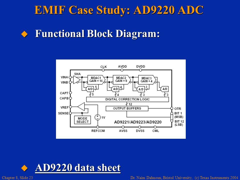 Dr. Naim Dahnoun, Bristol University, (c) Texas Instruments 2004 Chapter 8, Slide 23 EMIF Case Study: AD9220 ADC Functional Block Diagram: Functional