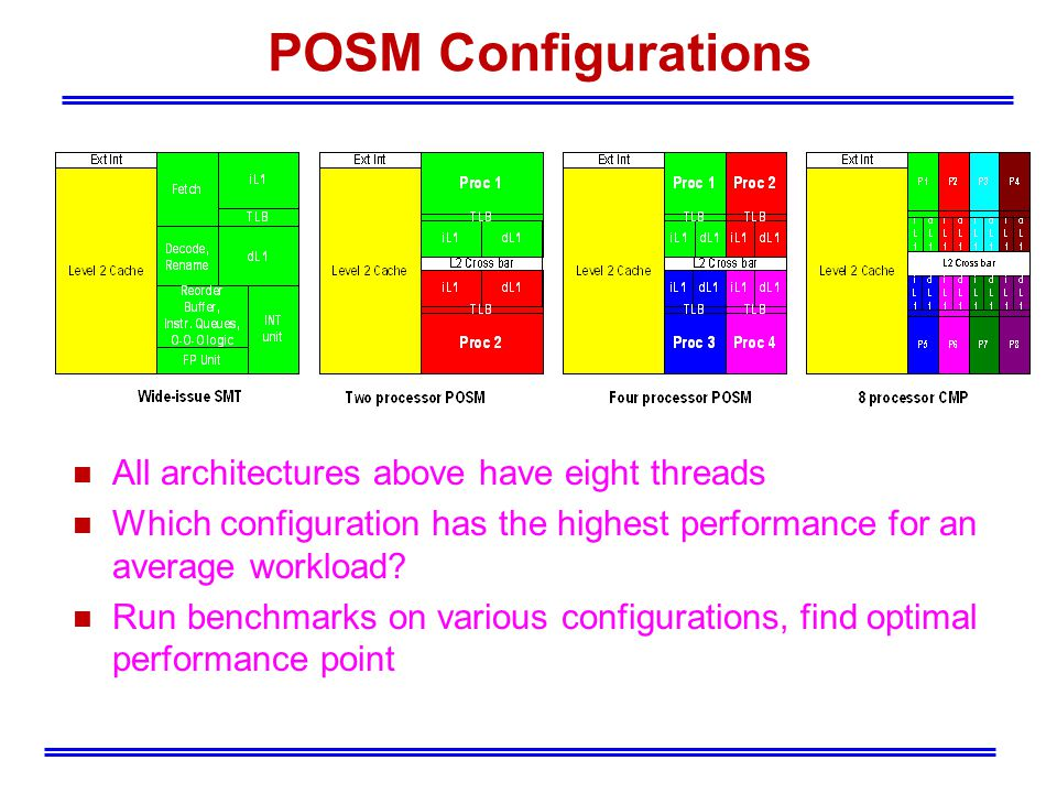 POSM Configurations All architectures above have eight threads Which configuration has the highest performance for an average workload.