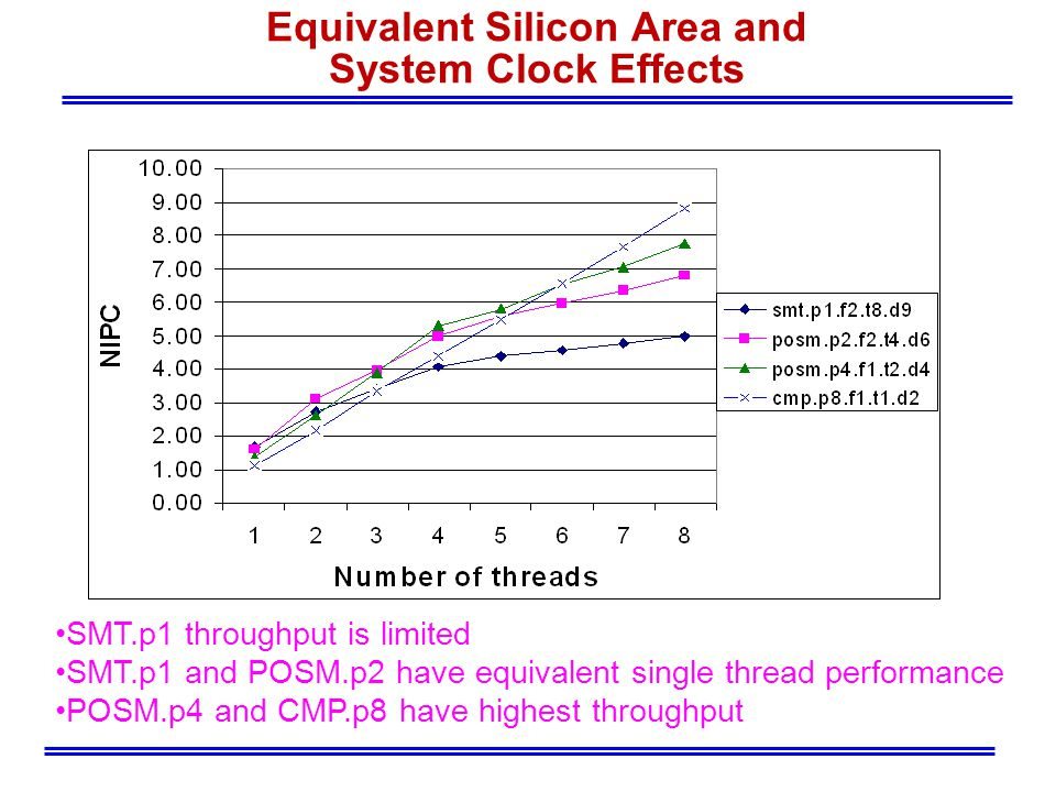 Equivalent Silicon Area and System Clock Effects SMT.p1 throughput is limited SMT.p1 and POSM.p2 have equivalent single thread performance POSM.p4 and CMP.p8 have highest throughput