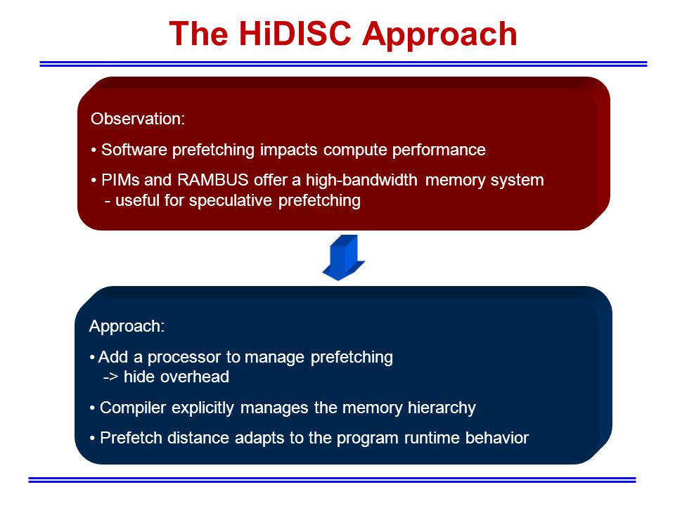 Observation: Software prefetching impacts compute performance PIMs and RAMBUS offer a high-bandwidth memory system - useful for speculative prefetching The HiDISC Approach Approach: Add a processor to manage prefetching -> hide overhead Compiler explicitly manages the memory hierarchy Prefetch distance adapts to the program runtime behavior