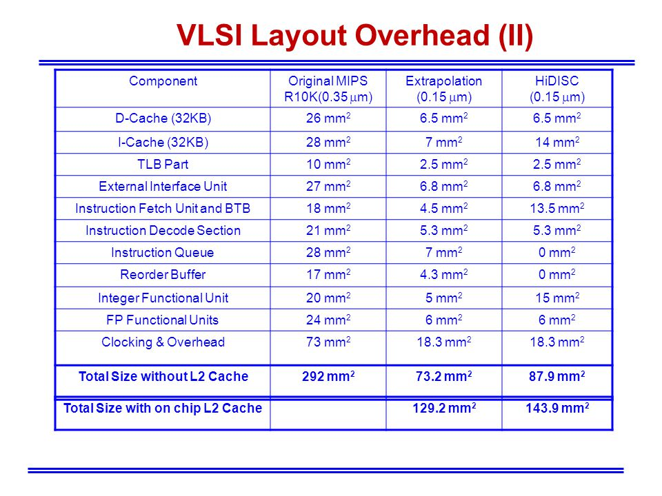 VLSI Layout Overhead (II) ComponentOriginal MIPS R10K(0.35 m) Extrapolation (0.15 m) HiDISC (0.15 m) D-Cache (32KB)26 mm 2 6.5 mm 2 I-Cache (32KB)28 mm 2 7 mm 2 14 mm 2 TLB Part10 mm 2 2.5 mm 2 External Interface Unit27 mm 2 6.8 mm 2 Instruction Fetch Unit and BTB18 mm 2 4.5 mm 2 13.5 mm 2 Instruction Decode Section21 mm 2 5.3 mm 2 Instruction Queue28 mm 2 7 mm 2 0 mm 2 Reorder Buffer17 mm 2 4.3 mm 2 0 mm 2 Integer Functional Unit20 mm 2 5 mm 2 15 mm 2 FP Functional Units24 mm 2 6 mm 2 Clocking & Overhead73 mm 2 18.3 mm 2 Total Size without L2 Cache292 mm 2 73.2 mm 2 87.9 mm 2 Total Size with on chip L2 Cache129.2 mm 2 143.9 mm 2