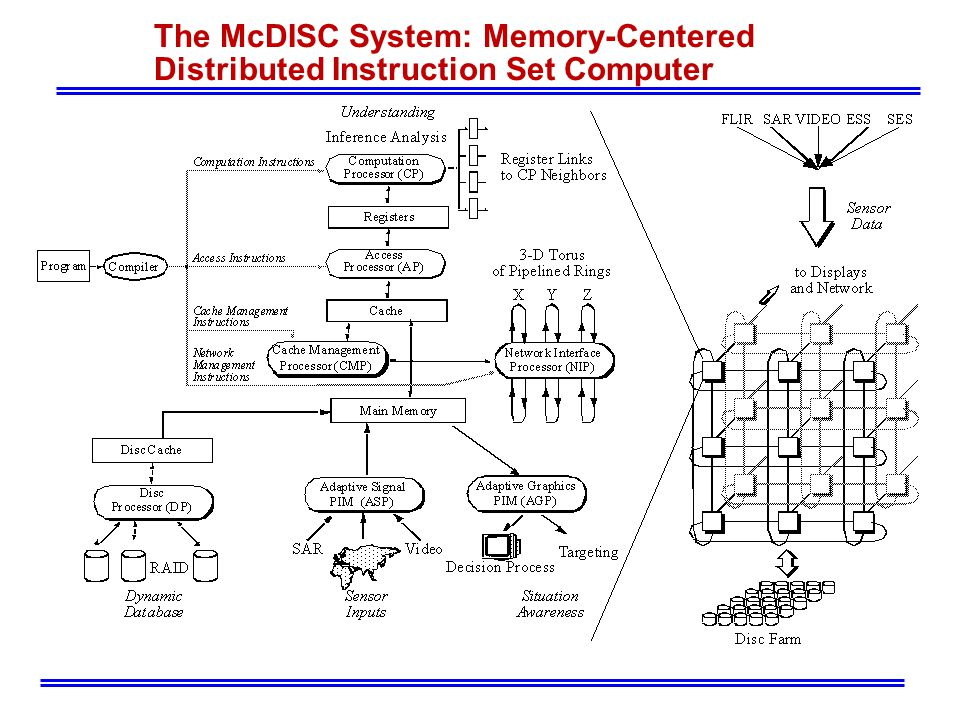 The McDISC System: Memory-Centered Distributed Instruction Set Computer