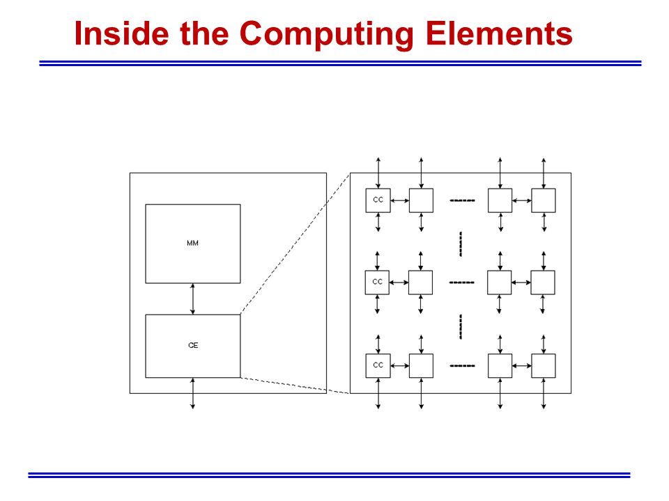 Inside the Computing Elements