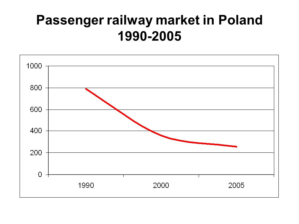 Passenger railway market in Poland 1990-2005
