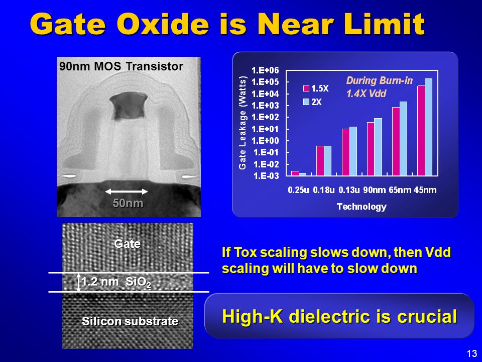 13 Gate Oxide is Near Limit High-K dielectric is crucial 90nm MOS Transistor50nm Silicon substrate 1.2 nm SiO 2 Gate If Tox scaling slows down, then V