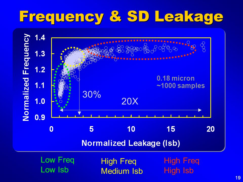 19 Frequency & SD Leakage 0.18 micron ~1000 samples 20X 30% Low Freq Low Isb High Freq Medium Isb High Freq High Isb