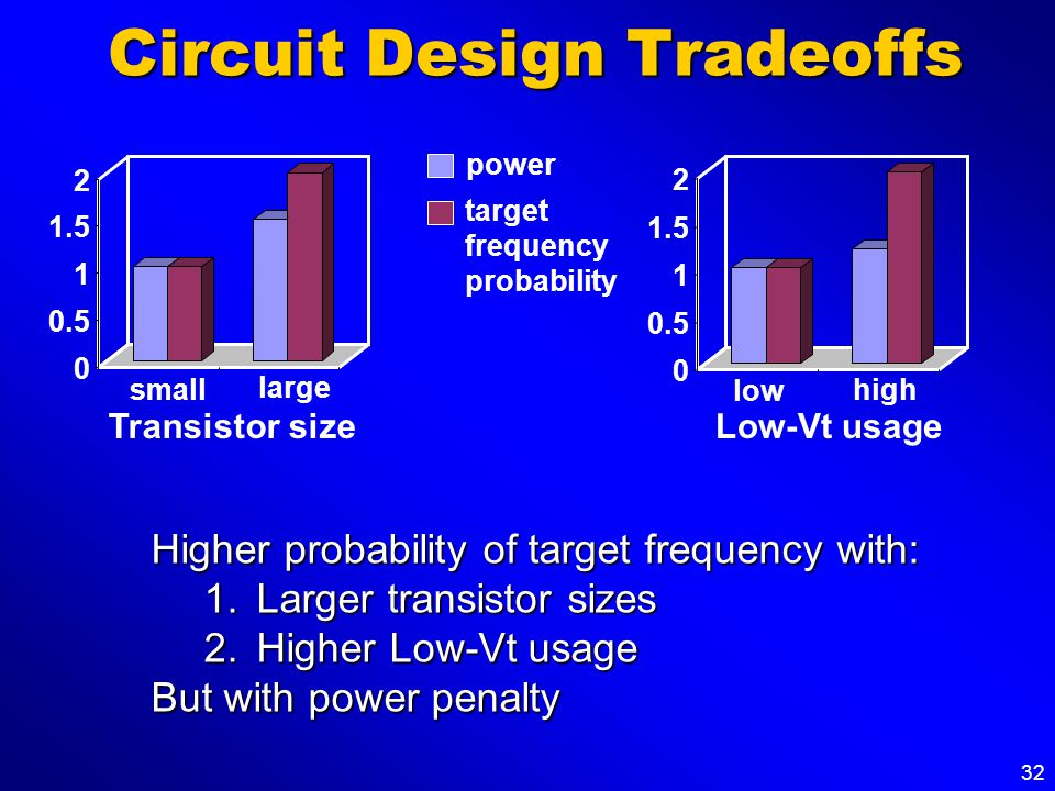 32 Circuit Design Tradeoffs 0 0.5 1 1.5 2 Low-Vt usage low high Higher probability of target frequency with: 1.Larger transistor sizes 2.Higher Low-Vt