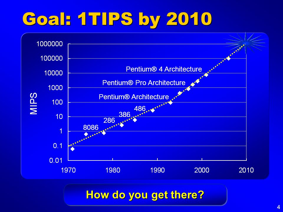 4 Goal: 1TIPS by 2010 Pentium® Pro Architecture Pentium® 4 Architecture Pentium® Architecture 486 386 286 8086 How do you get there?