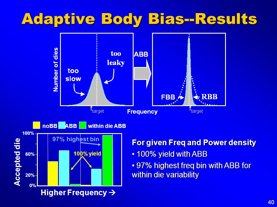 40 Adaptive Body Bias--Results 0% 20% 60% 100% Accepted die noBB 100% yield ABB Higher Frequency 97% highest bin within die ABB For given Freq and Pow