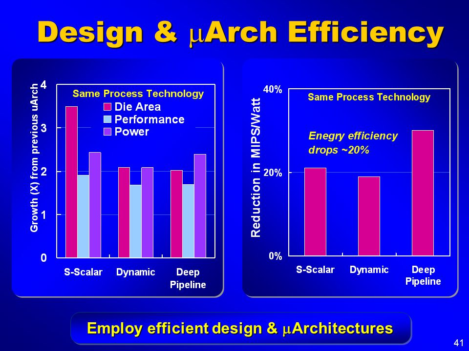 41 Design & Arch Efficiency Employ efficient design & Architectures