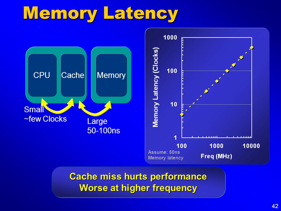 42 Memory Latency MemoryCPUCache Small ~few Clocks Large 50-100ns Assume: 50ns Memory latency Cache miss hurts performance Worse at higher frequency C