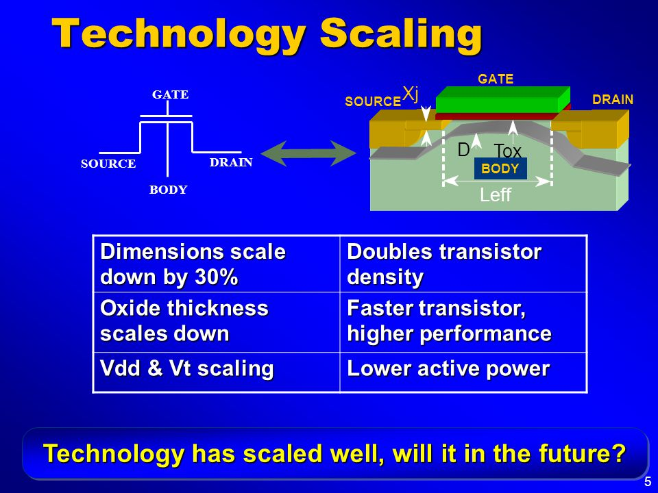 5 Technology Scaling GATE SOURCE BODY DRAIN Xj Tox D GATE SOURCE DRAIN Leff BODY Dimensions scale down by 30% Doubles transistor density Oxide thickne