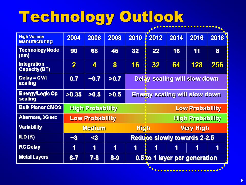 6 Technology Outlook High Volume Manufacturing 20042006200820102012201420162018 Technology Node (nm) 906545322216118 Integration Capacity (BT) 2481632