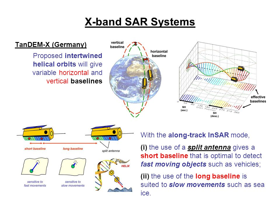 X-band SAR Systems TanDEM-X (Germany) With the along-track InSAR mode, (i) the use of a split antenna gives a short baseline that is optimal to detect
