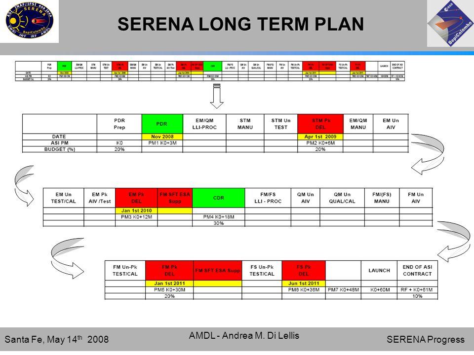 SERENA Progress Santa Fe, May 14 th 2008 AMDL - Andrea M. Di Lellis SERENA LONG TERM PLAN
