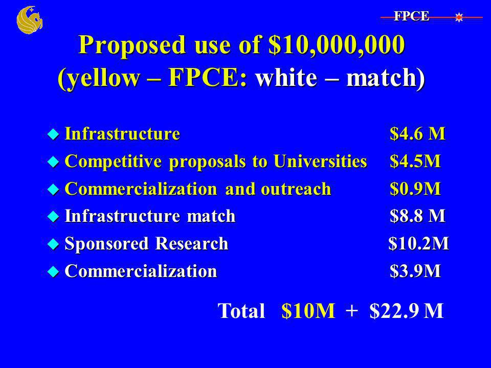 Proposed use of $10,000,000 (yellow – FPCE: white – match) u Infrastructure $4.6 M u Competitive proposals to Universities$4.5M u Commercialization and outreach $0.9M u Infrastructure match $8.8 M u Sponsored Research $10.2M u Commercialization $3.9M Total $10M + $22.9 MFPCE