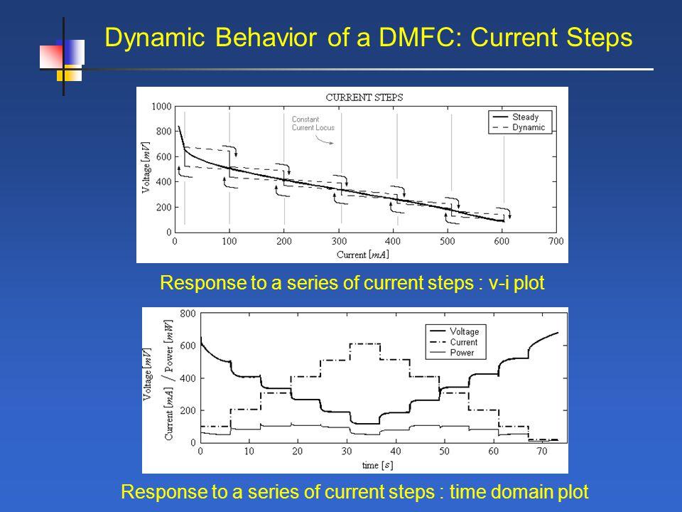 Dynamic Behavior of a DMFC: Current Steps Response to a series of current steps : v-i plot Response to a series of current steps : time domain plot