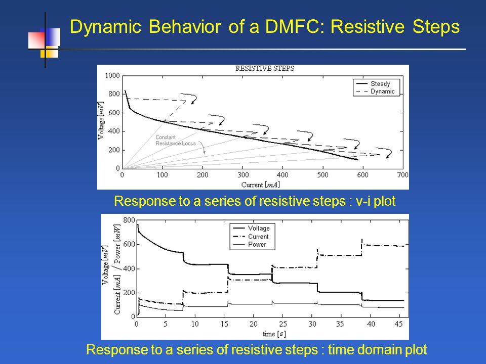 Dynamic Behavior of a DMFC: Resistive Steps Response to a series of resistive steps : v-i plot Response to a series of resistive steps : time domain plot
