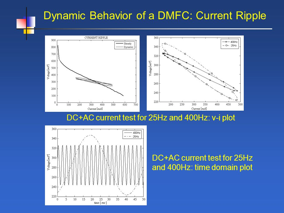 Dynamic Behavior of a DMFC: Current Ripple DC+AC current test for 25Hz and 400Hz: v-i plot DC+AC current test for 25Hz and 400Hz: time domain plot