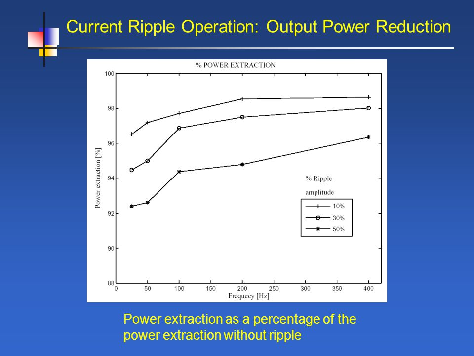 Power extraction as a percentage of the power extraction without ripple Current Ripple Operation: Output Power Reduction