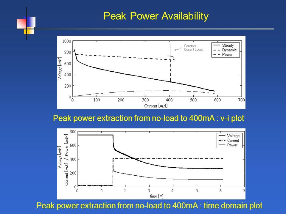 Peak Power Availability Peak power extraction from no-load to 400mA : v-i plot Peak power extraction from no-load to 400mA : time domain plot