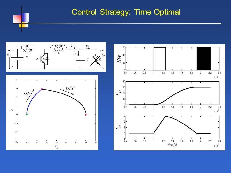 Control Strategy: Time Optimal