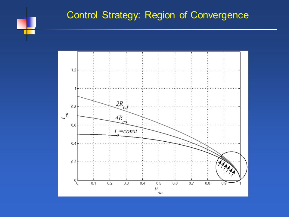 Control Strategy: Region of Convergence